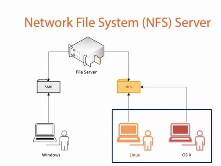 ضبط وإعداد نظام ملفات شبكي NFS على ديبيان