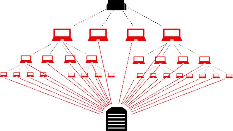 هجمات الحرمان من الخدمة DDoS، وكيفية الحماية منها